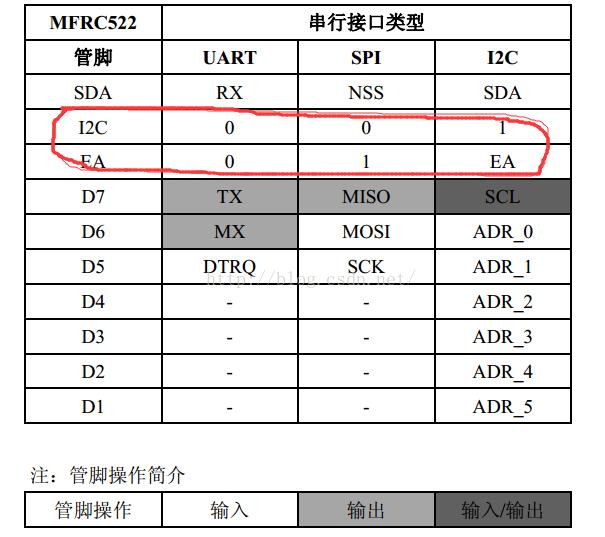 RFID-MFRC522应用详解
